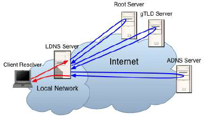 Best free DNS servers: 14 options to check out